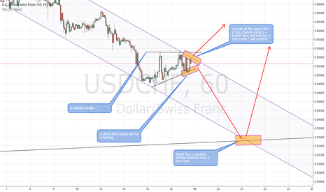 USDCHF: USDCHF short then long