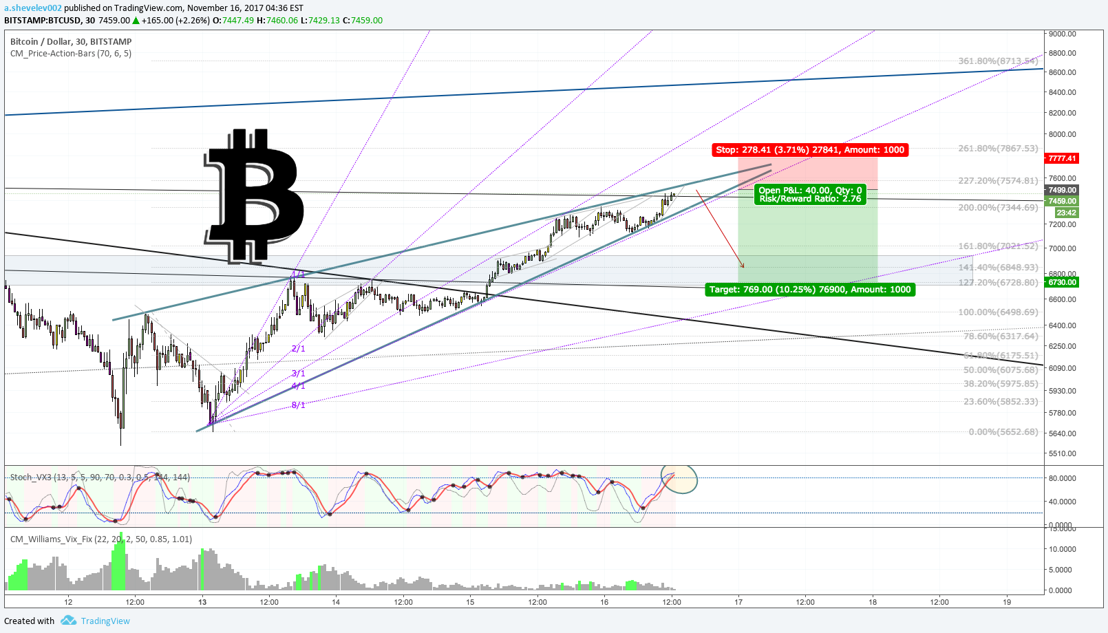 aktuális bitcoin ár bitcoin atm-díjak