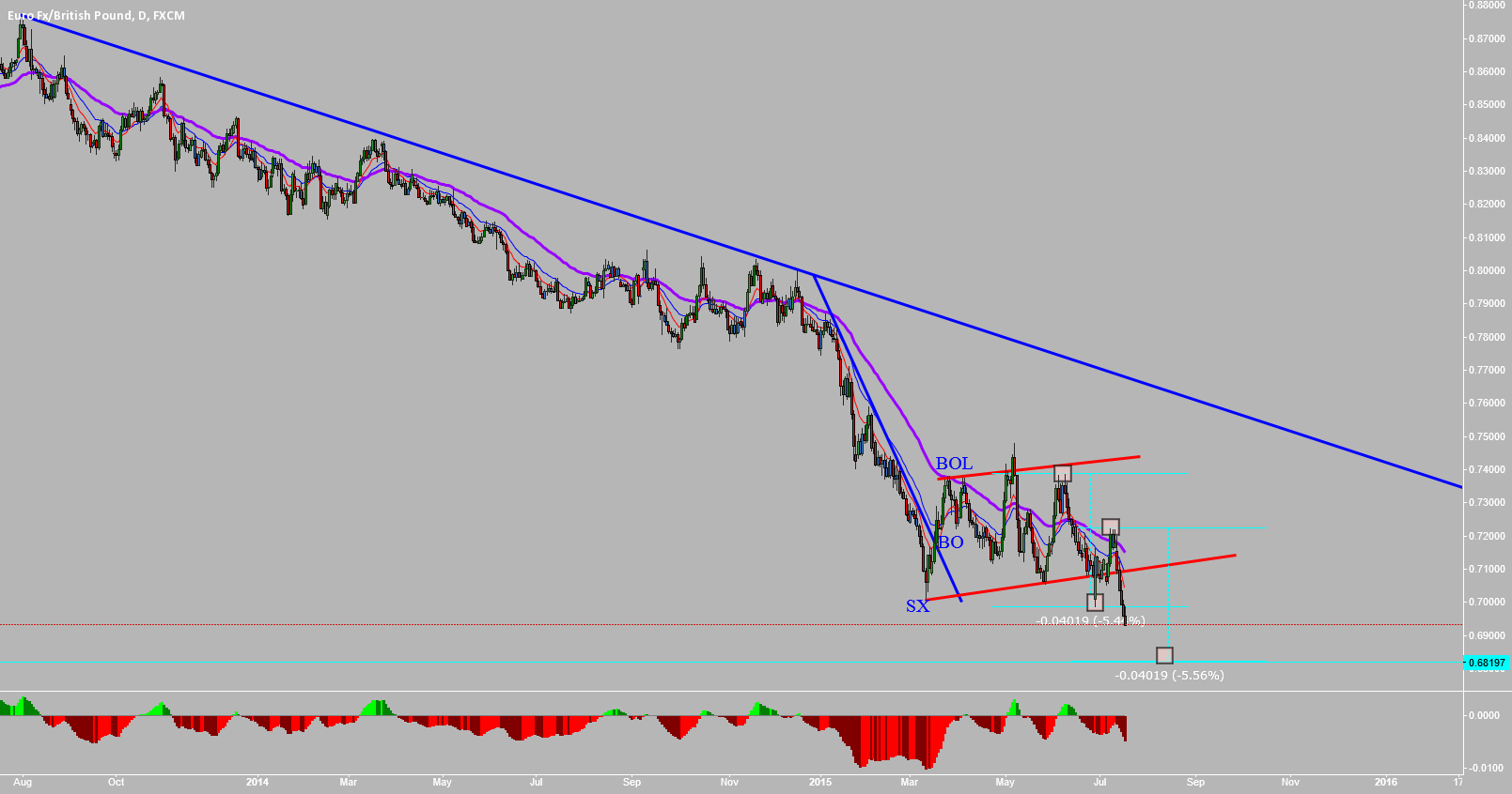 EURGBP: BEARISHNESS CONTINUATION....???
