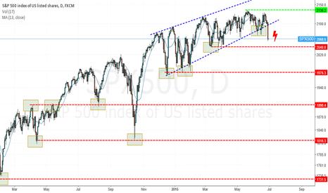 SPX500: Markets - going down