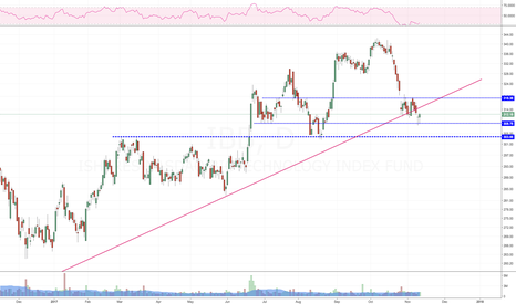 IBB: Should bounce from here, needs volume. Good close on Friday.