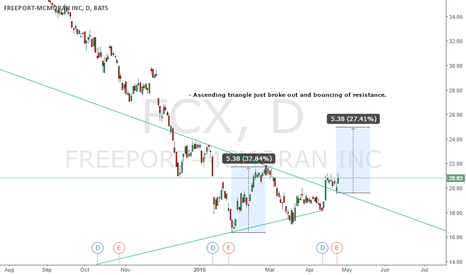 FCX: Ascending Triangle broke out and bounced off support $FCX