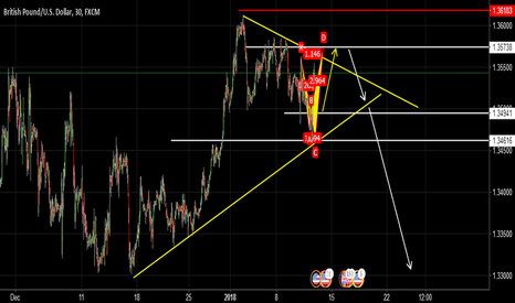 GBPUSD: shark pattern and go down ?