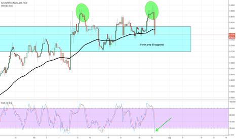 EURGBP: EUR/GBP - Momento cruciale