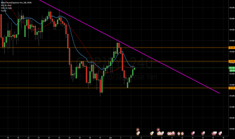GBPJPY: GBP/JPY Analysis for Week 19