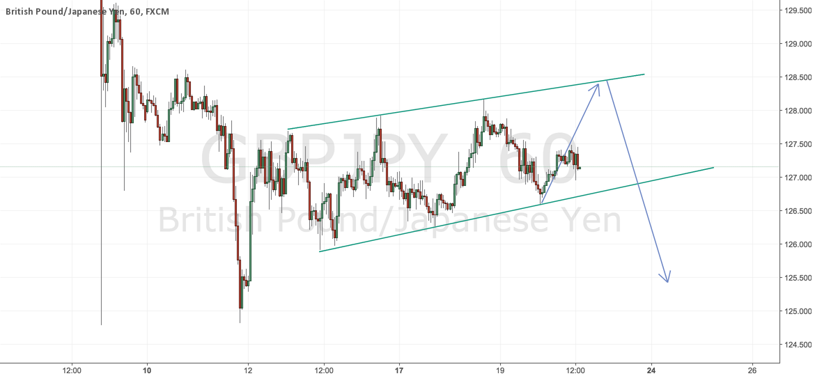 GBP/JPY wave up then SHORT