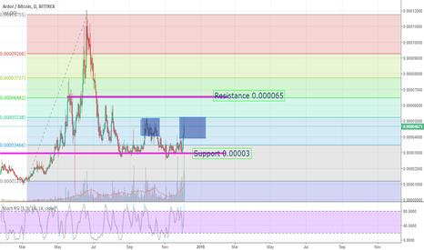 ARDRBTC: ARDRBTC Range for a Week