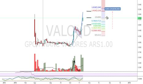 VALO: Grupo Financiero Valores (VALO) - BCBA - Panel General