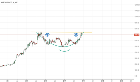 WABCOINDIA: Forming a base - Time for the explosion