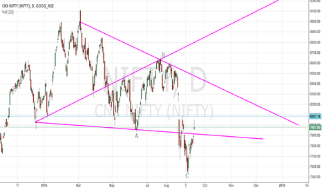 NIFTY: Possible Pattern -- Active above 8100 with stop below 7900