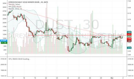 DUST: DUST Break @4.8 is a Buy