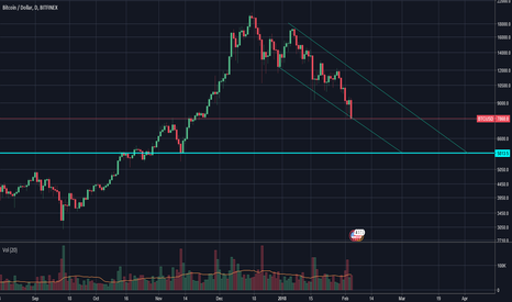BTCUSD: BTC down trend to 5800 April