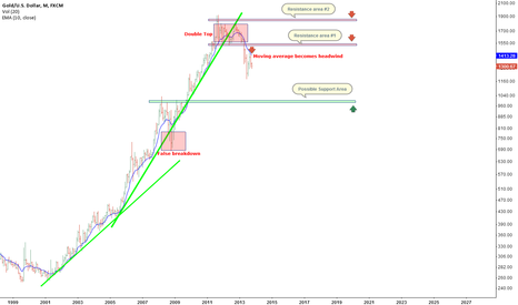 XAUUSD: A Monthly View of Gold
