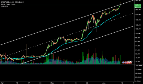 ETHUSD: Temporary top. Ether should be hitting resistance