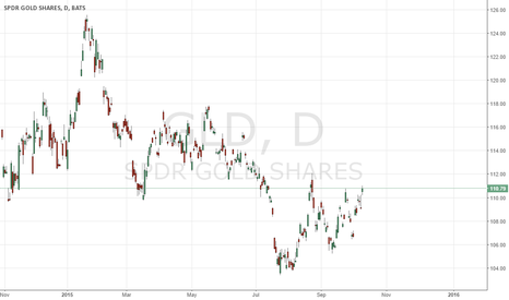 GLD: Who is the Money Flowing to -- Mr. Yellow Metal