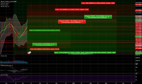 BTCUSD: Продажа BTC/USD