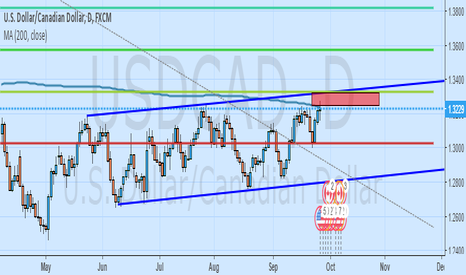 USDCAD: Sell Limit