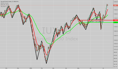 IUX: DELTA HEDGE: SOLD RUT/IUX AUG 29TH 1120/1130 SHORT PUT VERTICAL