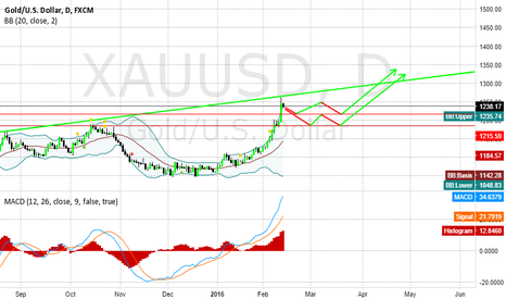 XAUUSD: GOLDUSD; two possible opportunities