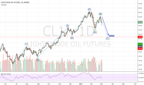 CL1!: ABC correction to hit 54