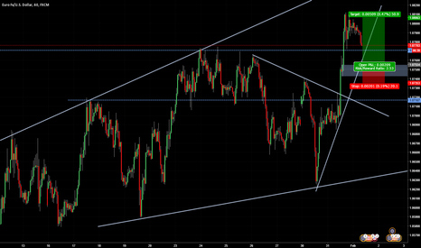 EURUSD: EUR/USD trend trade on the hourly time frame