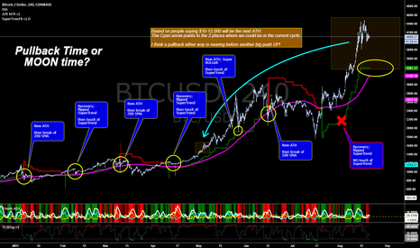 BTCUSD: Waiting for Pullback Before BUYing In