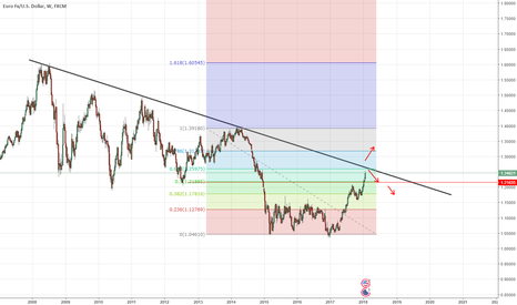 EURUSD: to touch it 10  Years EURUSD Trend , prepare for big move