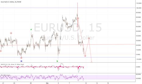 EURUSD: Short first then Long for a Lonnnnnnnggggggg time!!