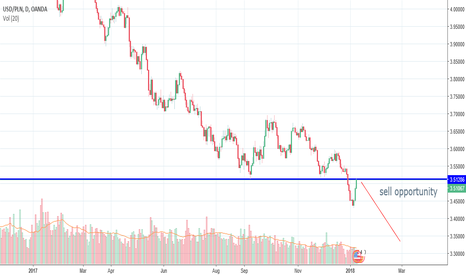 USDPLN: Possible sell on USDPLN