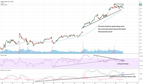 PYPL: $PYPL potential buy signals shaping up