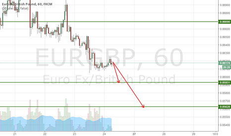 EURGBP: Sell Кросс