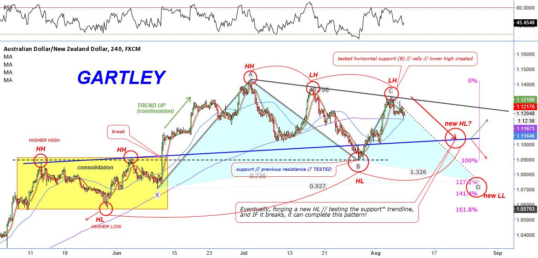 Daily Gartley Bullish Pattern // IF=THEN ®