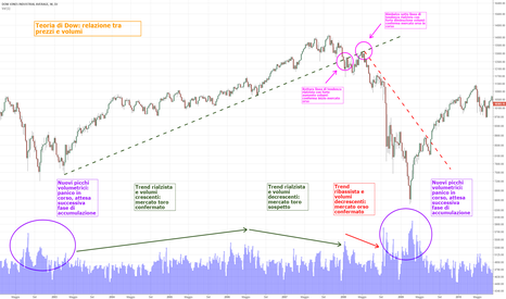 DJI: 6. Didattica: teoria di Dow e relazione prezzo volume