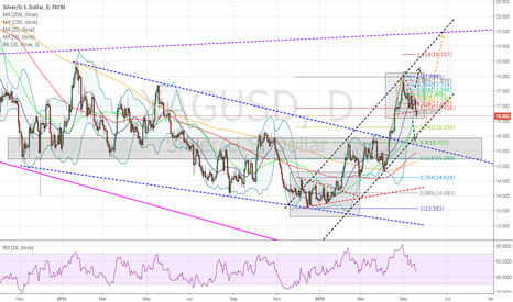 XAGUSD: Silver lover out there - WATCH the daily