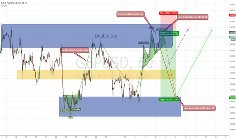 GBPUSD: GBPUSD H&S or double top