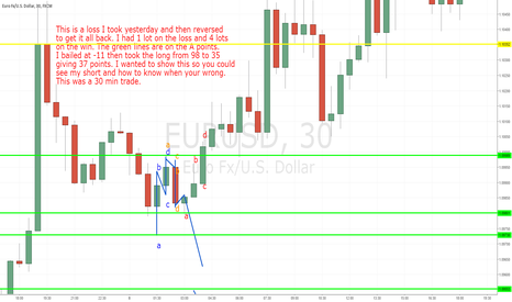 EURUSD: EURUSD 30 min Trade