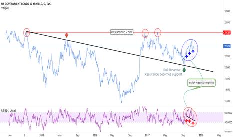 US10Y: Bullish Hidden Divergence in US10-Year Bond Yield Chart !!!