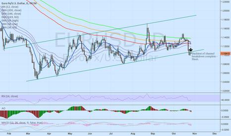 EURUSD: EUR/USD Short - 2 failed backtests to regain channel after break