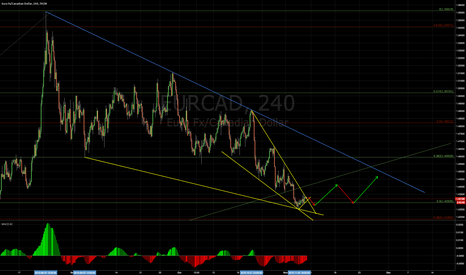 EURCAD: My notes!