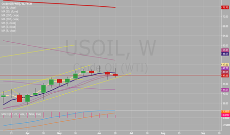 USOIL: Weekly oil