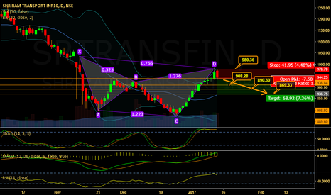 SRTRANSFIN: Bearish CYPHER Pattern on SRTRSNSF