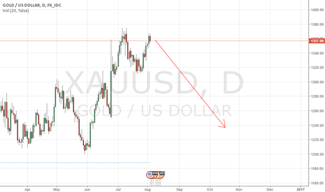 XAUUSD: XAUUSD  IT IS MY VIEW