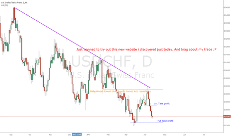 USDCHF: USD/CHF Just trying out. And looking for opinion