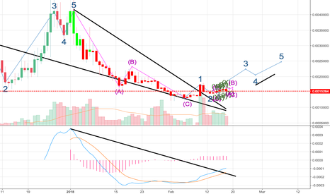 ADXETH: ADEX BREAK OUT WAVE 3 $2.09 EASY