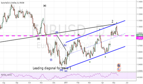 EURUSD: Filling the gap ?