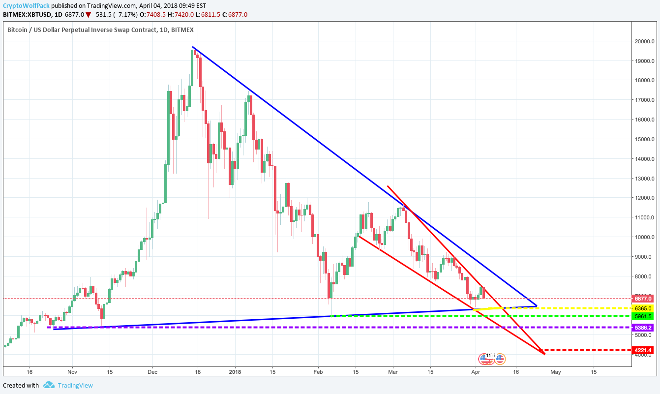 bitmex which chart tradig view
