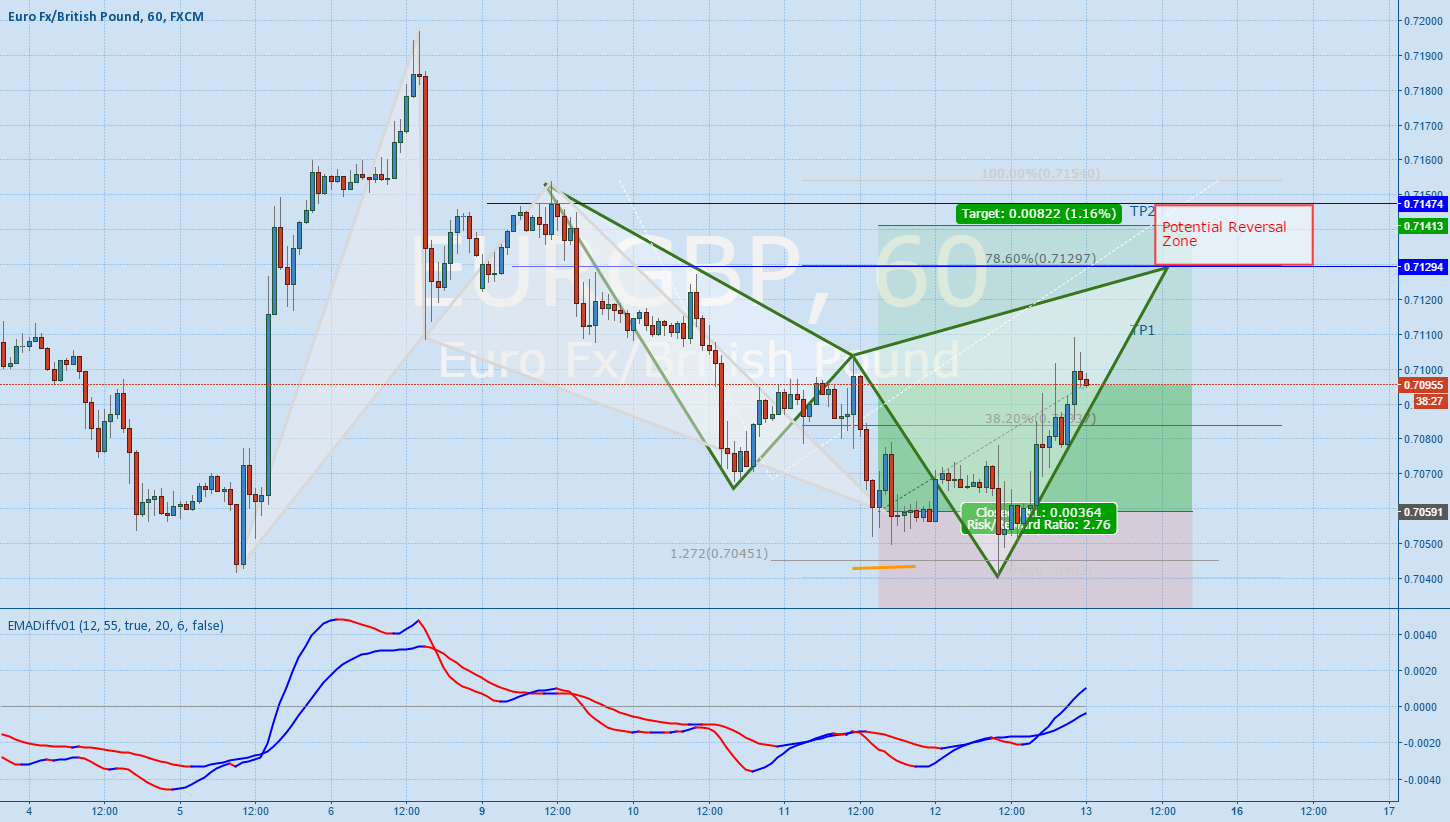 EURGBP - Back to back patterns - Bear Cypher