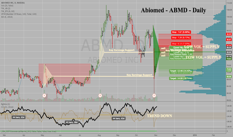ABMD: Abiomed ABMD close to finished its bounce from oversold