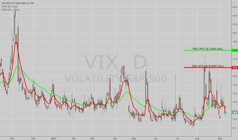 VIX: OPENING: VIX FEB 14TH 16/19 SHORT CALL VERTICAL