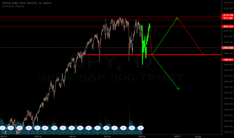 SPY: SOMEONE ISN'T GOING TO LIKE THIS CHART!